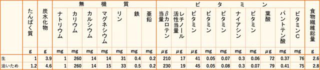 にがうり栄養価