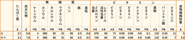 オクラ栄養価