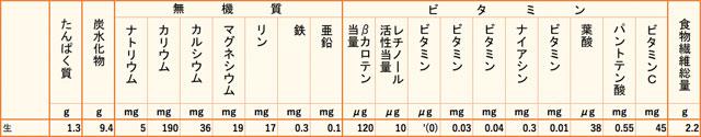 パパイヤ栄養価