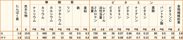 日本かぼちゃ栄養価