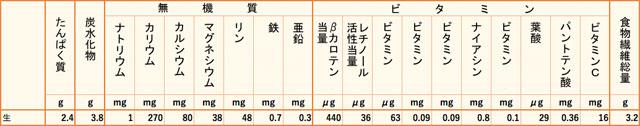 シカクマメ栄養価